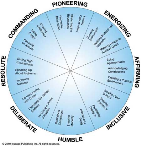 Everything DiSC 363 for Leaders Circle